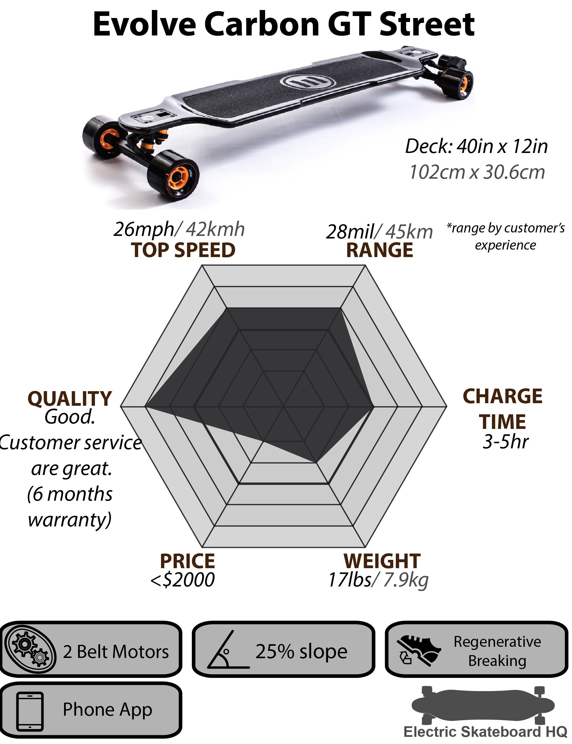 evolve carbon gt street 02 electric skateboard hq. Black Bedroom Furniture Sets. Home Design Ideas